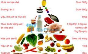 Chế độ dinh dưỡng cho người bệnh tiểu đường